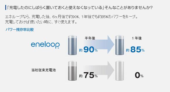 Eneloop1_1